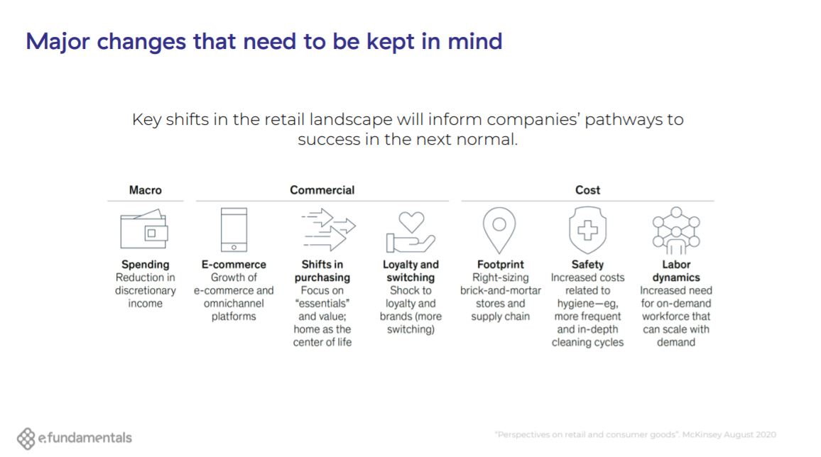 changes in digital commerce 2020 and beyond