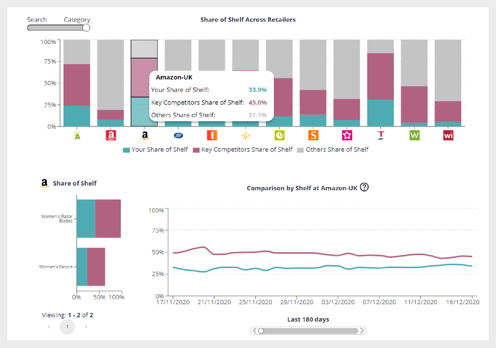 full category analytics and ecommerce insights